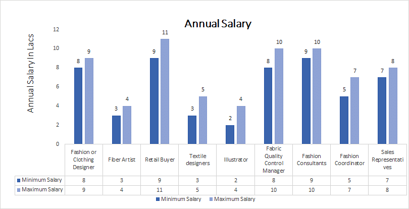 Master of Fashion Management [MFM] annual salary